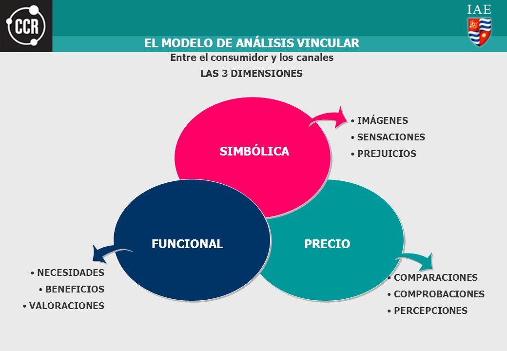 PRECIO EL MODELO DE ANÁLISIS VINCULAR SIMBÓLICA FUNCIONAL Entre el consumidor y los canales LAS 3 DIMENSIONES IMÁGENES SENSACIONES PREJUICIOS COMPARAC