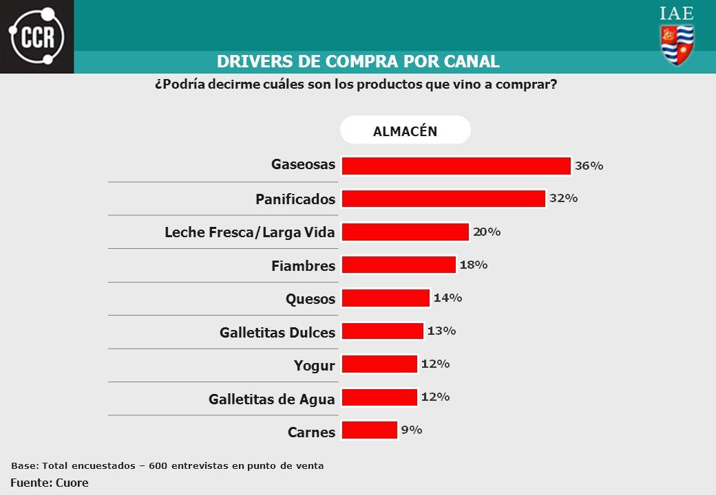 DRIVERS DE COMPRA POR CANAL ¿Podría decirme cuáles son los productos que vino a comprar? Gaseosas Panificados Leche Fresca/Larga Vida Fiambres Quesos