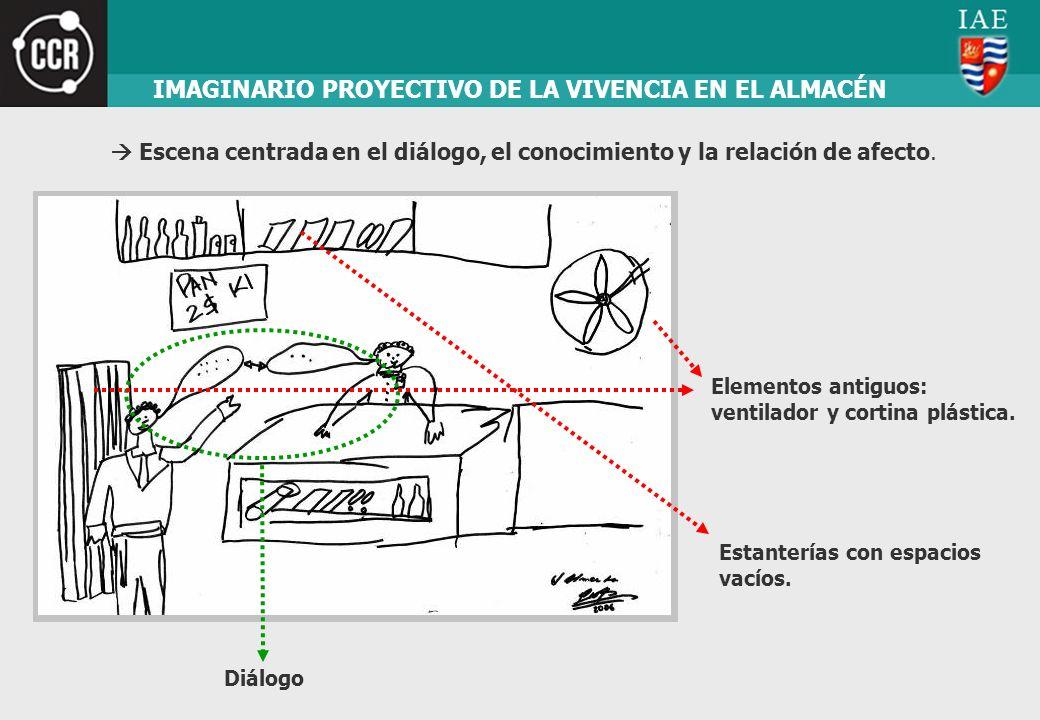 Estanterías con espacios vacíos. Diálogo IMAGINARIO PROYECTIVO DE LA VIVENCIA EN EL ALMACÉN Escena centrada en el diálogo, el conocimiento y la relaci