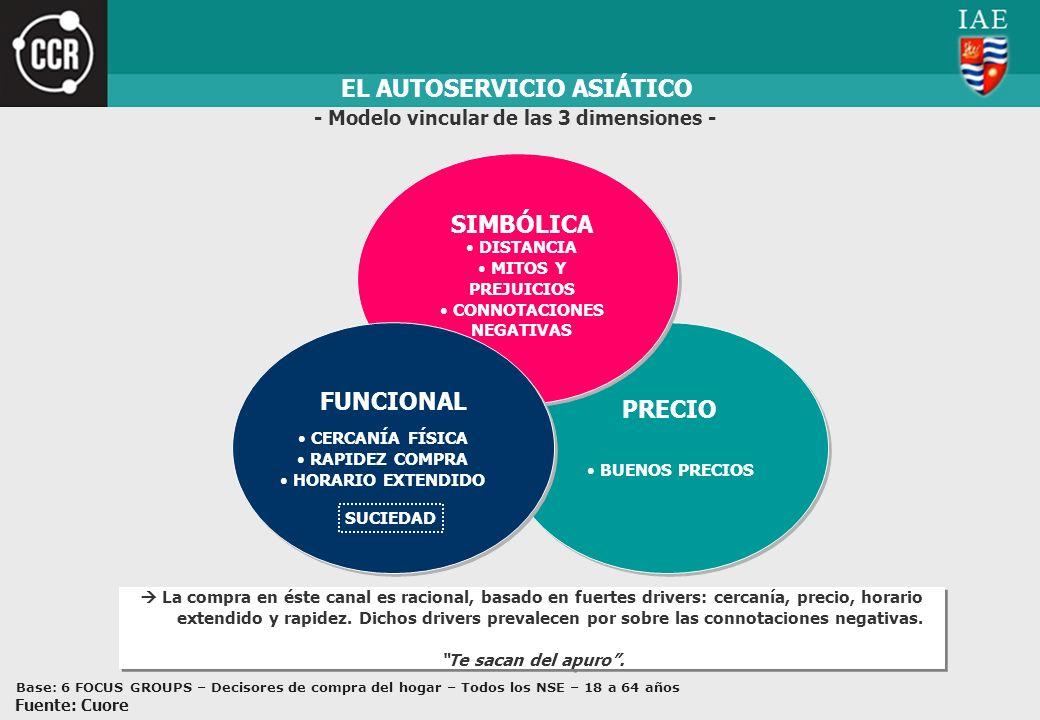 PRECIO BUENOS PRECIOS EL AUTOSERVICIO ASIÁTICO SIMBÓLICA DISTANCIA MITOS Y PREJUICIOS CONNOTACIONES NEGATIVAS - Modelo vincular de las 3 dimensiones -