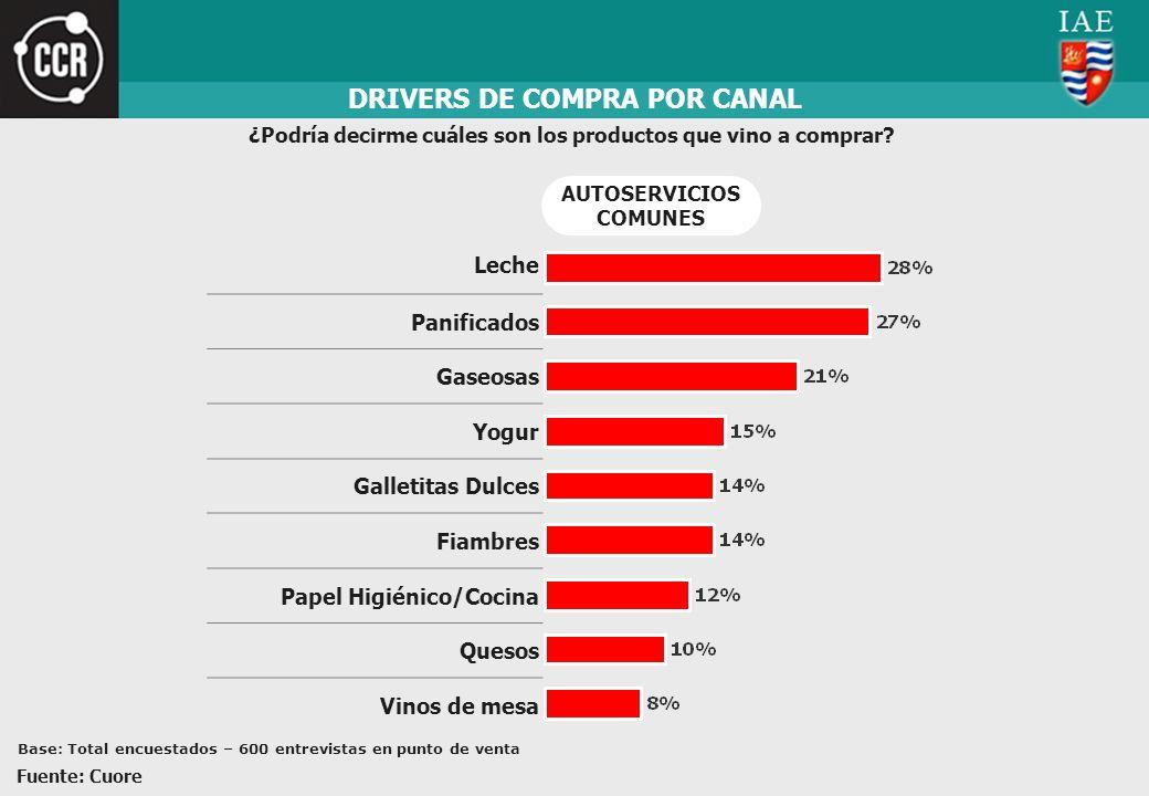 DRIVERS DE COMPRA POR CANAL ¿Podría decirme cuáles son los productos que vino a comprar? Leche Panificados Gaseosas Yogur Galletitas Dulces Fiambres P