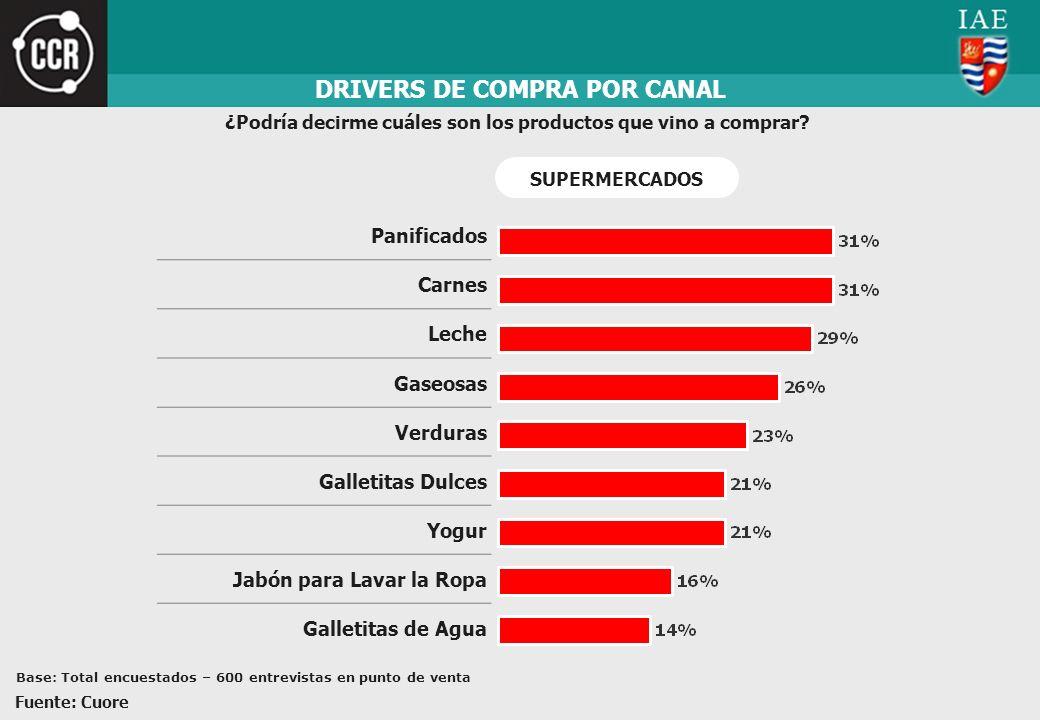 DRIVERS DE COMPRA POR CANAL ¿Podría decirme cuáles son los productos que vino a comprar? Panificados Carnes Leche Gaseosas Verduras Galletitas Dulces