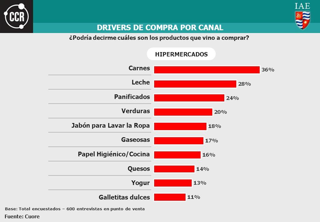 DRIVERS DE COMPRA POR CANAL ¿Podría decirme cuáles son los productos que vino a comprar? Carnes Leche Panificados Verduras Jabón para Lavar la Ropa Ga