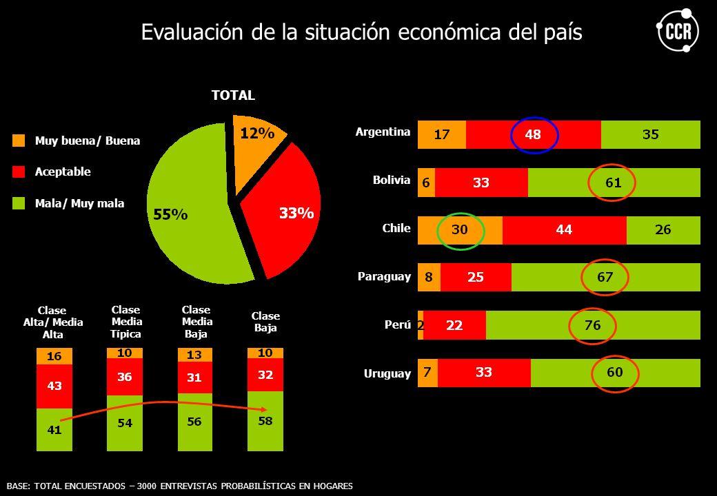 Evaluación de la situación económica del país TOTAL Muy buena/ Buena Aceptable Mala/ Muy mala BASE: TOTAL ENCUESTADOS – 3000 ENTREVISTAS PROBABILÍSTIC
