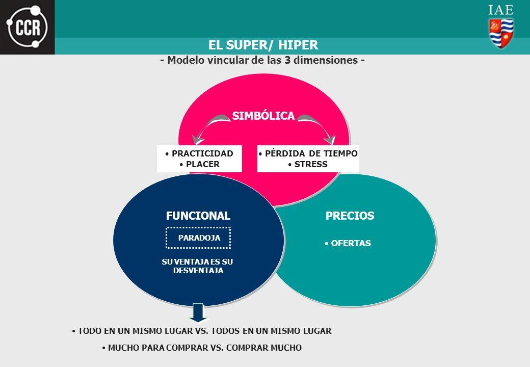 EL SUPER/ HIPER PRECIOS OFERTAS SIMBÓLICA PRACTICIDAD PLACER PÉRDIDA DE TIEMPO STRESS - Modelo vincular de las 3 dimensiones - FUNCIONAL SU VENTAJA ES