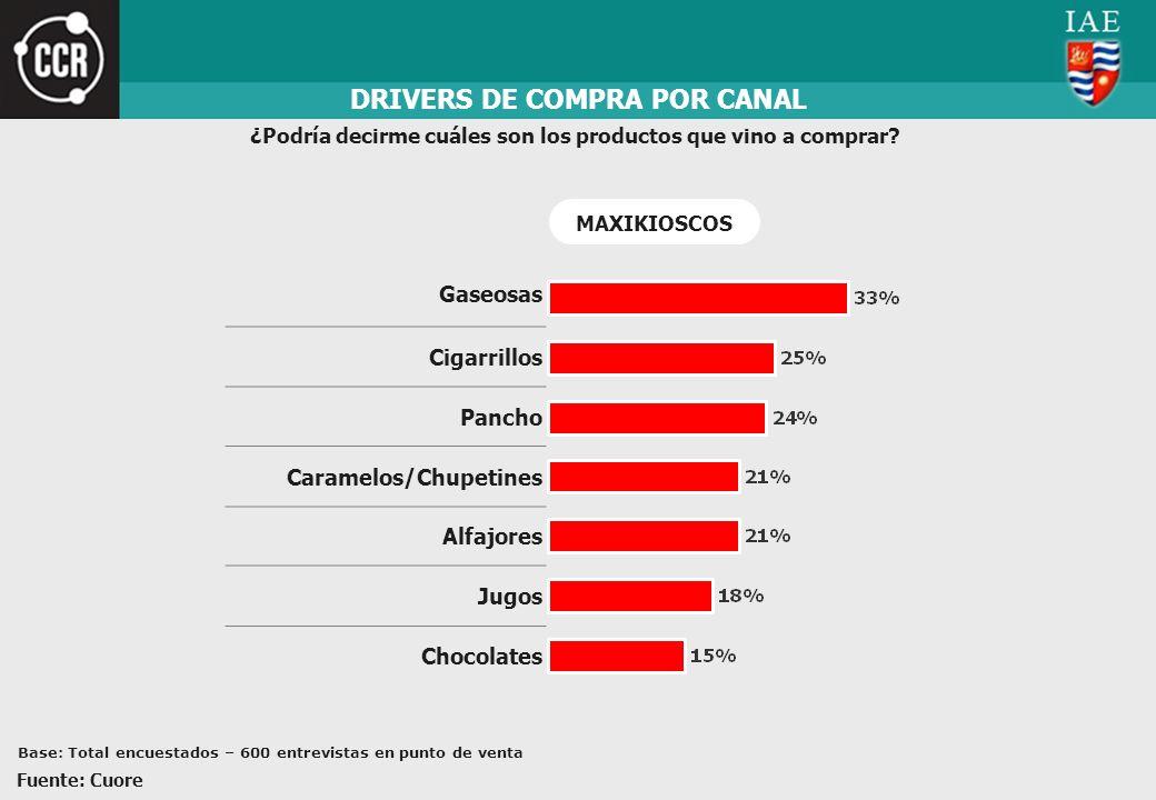 DRIVERS DE COMPRA POR CANAL ¿Podría decirme cuáles son los productos que vino a comprar? Gaseosas Cigarrillos Pancho Caramelos/Chupetines Alfajores Ju