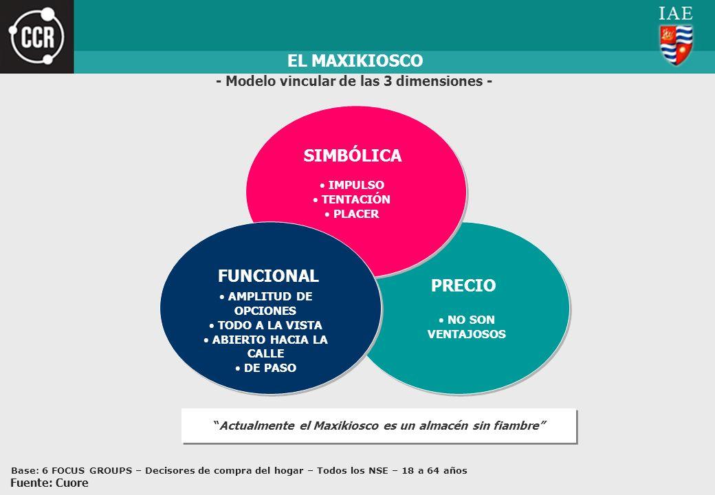 PRECIO NO SON VENTAJOSOS EL MAXIKIOSCO SIMBÓLICA IMPULSO TENTACIÓN PLACER - Modelo vincular de las 3 dimensiones - Actualmente el Maxikiosco es un alm