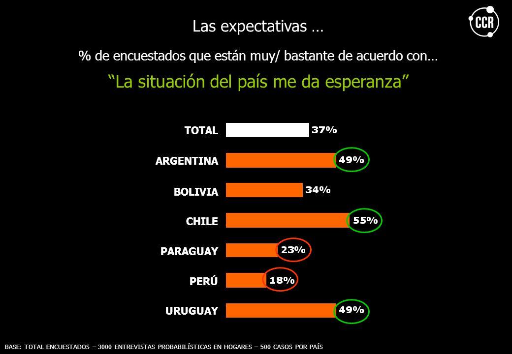 Las expectativas … % de encuestados que están muy/ bastante de acuerdo con… La situación del país me da esperanza TOTAL ARGENTINA BOLIVIA CHILE PARAGU