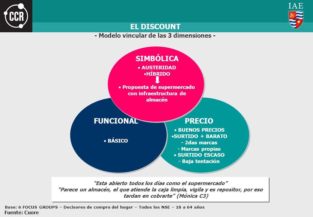 PRECIO BUENOS PRECIOS SURTIDO + BARATO - 2das marcas - Marcas propias SURTIDO ESCASO - Baja tentación EL DISCOUNT FUNCIONAL BÁSICO - Modelo vincular d