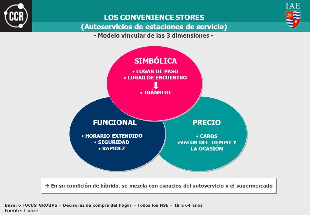 PRECIO CAROS VALOR DEL TIEMPO Y LA OCASIÓN LOS CONVENIENCE STORES FUNCIONAL HORARIO EXTENDIDO SEGURIDAD RAPIDEZ - Modelo vincular de las 3 dimensiones