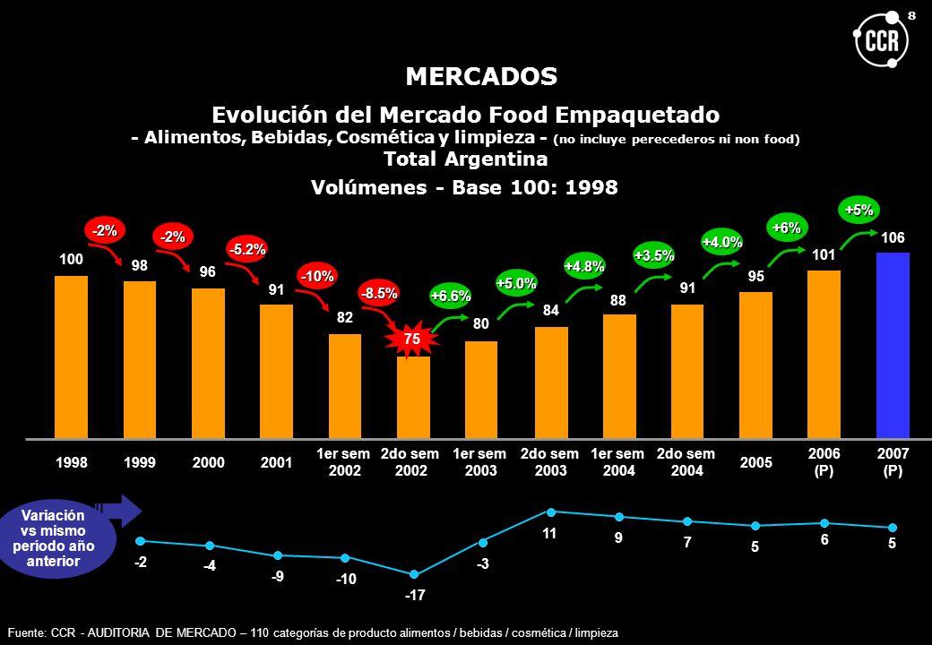 8 Evolución del Mercado Food Empaquetado - Alimentos, Bebidas, Cosmética y limpieza - (no incluye perecederos ni non food) Total Argentina Volúmenes -