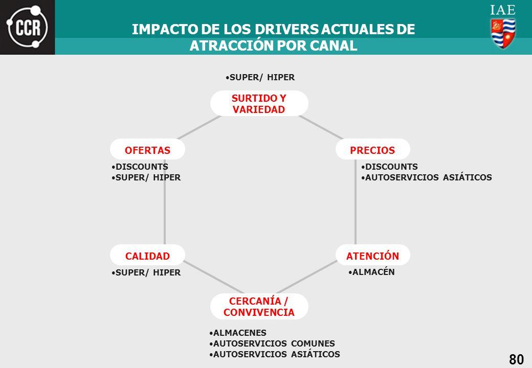 80 IMPACTO DE LOS DRIVERS ACTUALES DE ATRACCIÓN POR CANAL SURTIDO Y VARIEDAD CERCANÍA / CONVIVENCIA ATENCIÓN PRECIOS CALIDAD OFERTAS ALMACENES AUTOSER