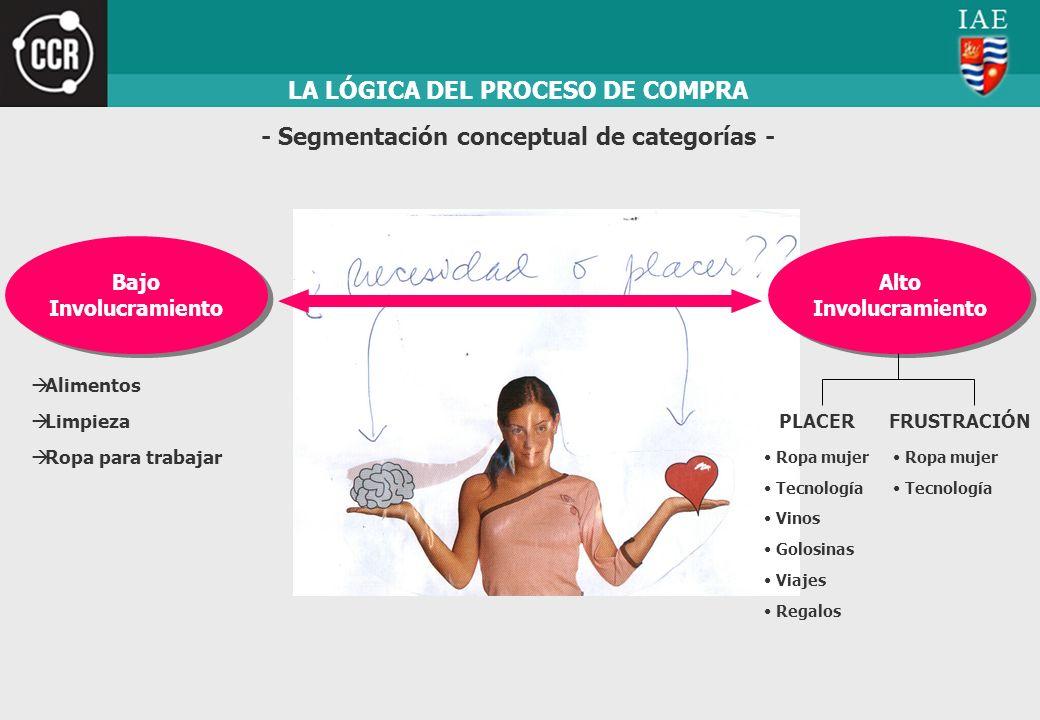 LA LÓGICA DEL PROCESO DE COMPRA - Segmentación conceptual de categorías - Bajo Involucramiento Bajo Involucramiento Alto Involucramiento Alto Involucr