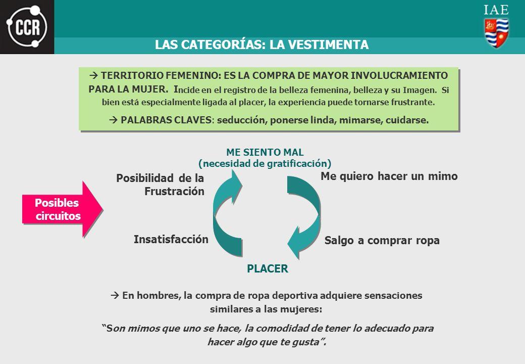LAS CATEGORÍAS: LA VESTIMENTA TERRITORIO FEMENINO: ES LA COMPRA DE MAYOR INVOLUCRAMIENTO PARA LA MUJER. I ncide en el registro de la belleza femenina,