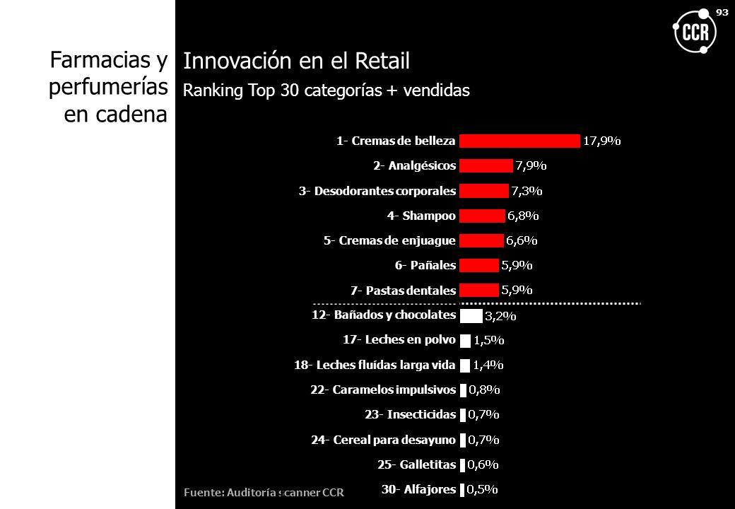 93 Innovación en el Retail Fuente: Auditoría scanner CCR Ranking Top 30 categorías + vendidas Farmacias y perfumerías en cadena 1- Cremas de belleza 2
