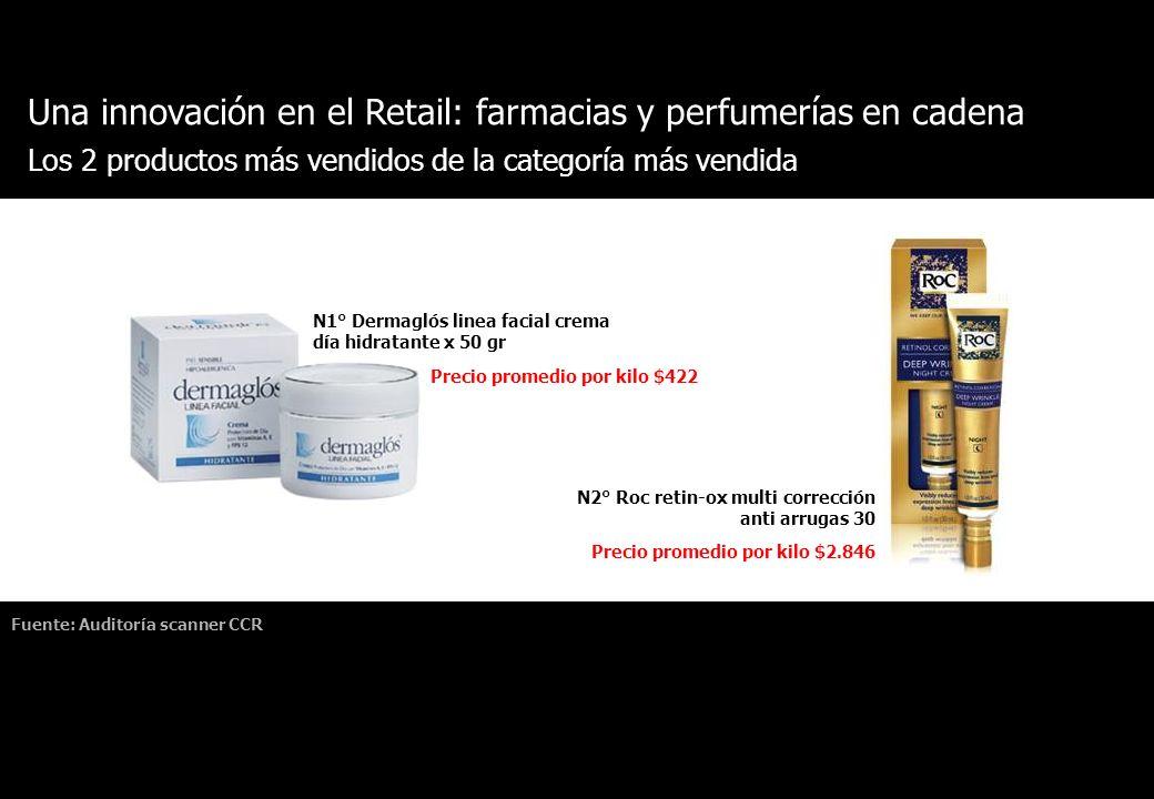 Una innovación en el Retail: farmacias y perfumerías en cadena Fuente: Auditoría scanner CCR Los 2 productos más vendidos de la categoría más vendida