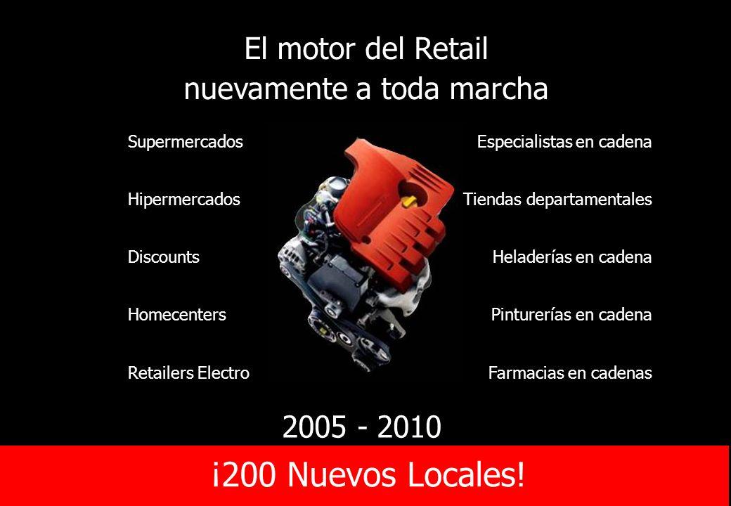 El motor del Retail nuevamente a toda marcha Supermercados Hipermercados Discounts Homecenters Retailers ElectroFarmacias en cadenas Pinturerías en ca