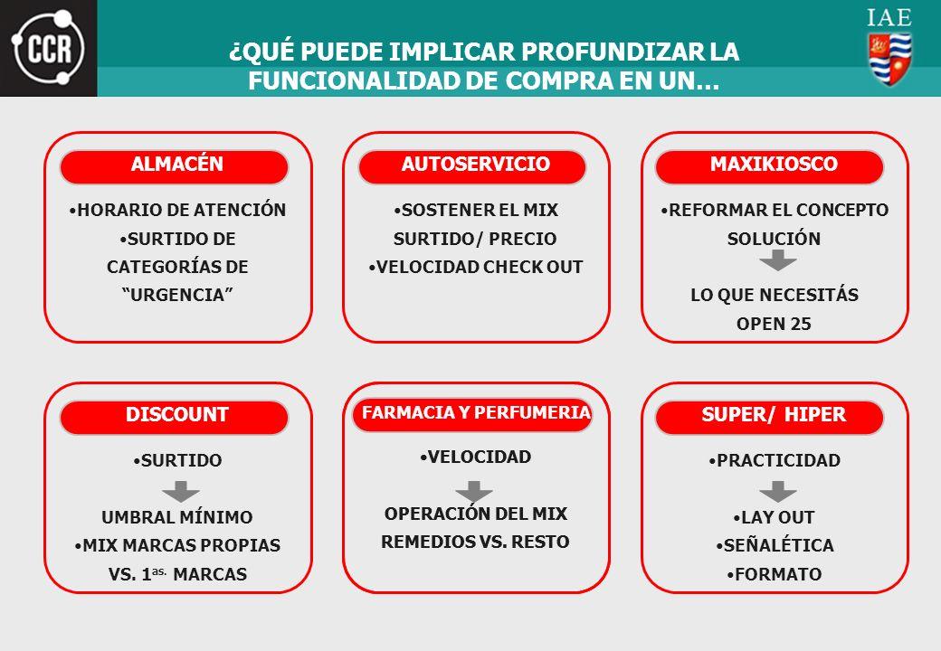 ¿QUÉ PUEDE IMPLICAR PROFUNDIZAR LA FUNCIONALIDAD DE COMPRA EN UN… ALMACÉN HORARIO DE ATENCIÓN SURTIDO DE CATEGORÍAS DE URGENCIA AUTOSERVICIO SOSTENER