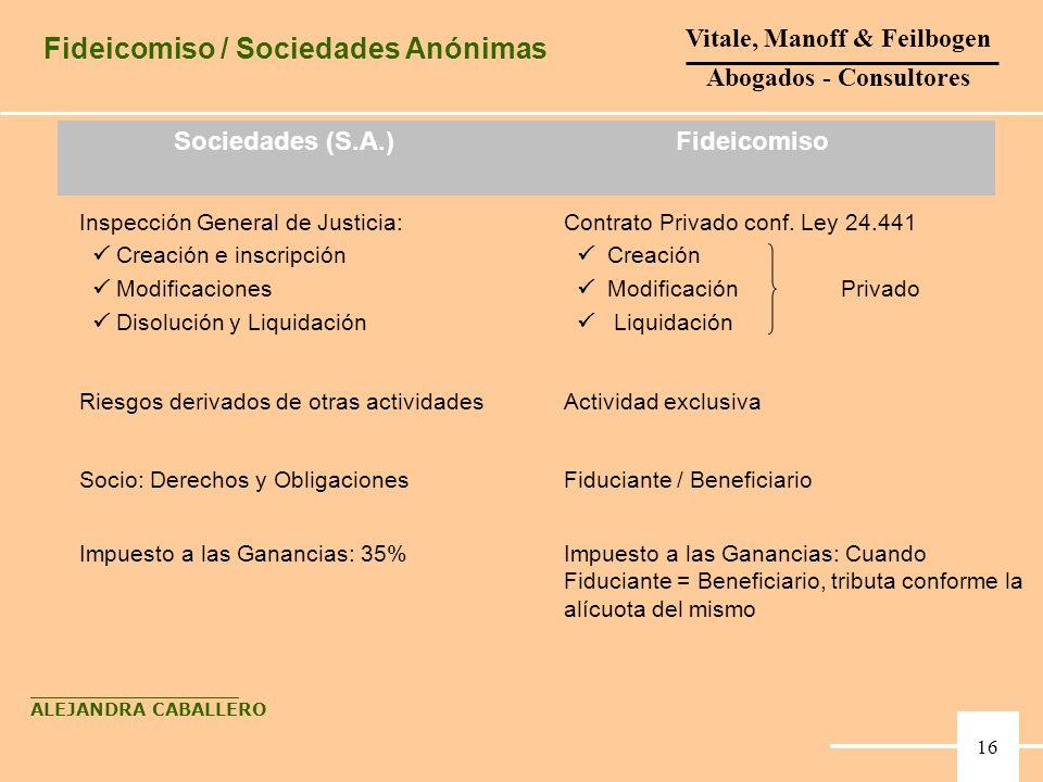 Fideicomiso / Sociedades Anónimas 15 Fiduciante / BeneficiarioSocio: Derechos y Obligaciones Impuesto a las Ganancias: Cuando Fiduciante = Beneficiari