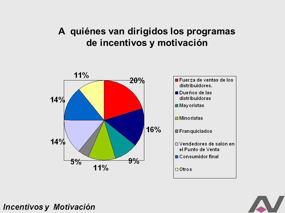 Incentivos y Motivación A quiénes van dirigidos los programas de incentivos y motivación