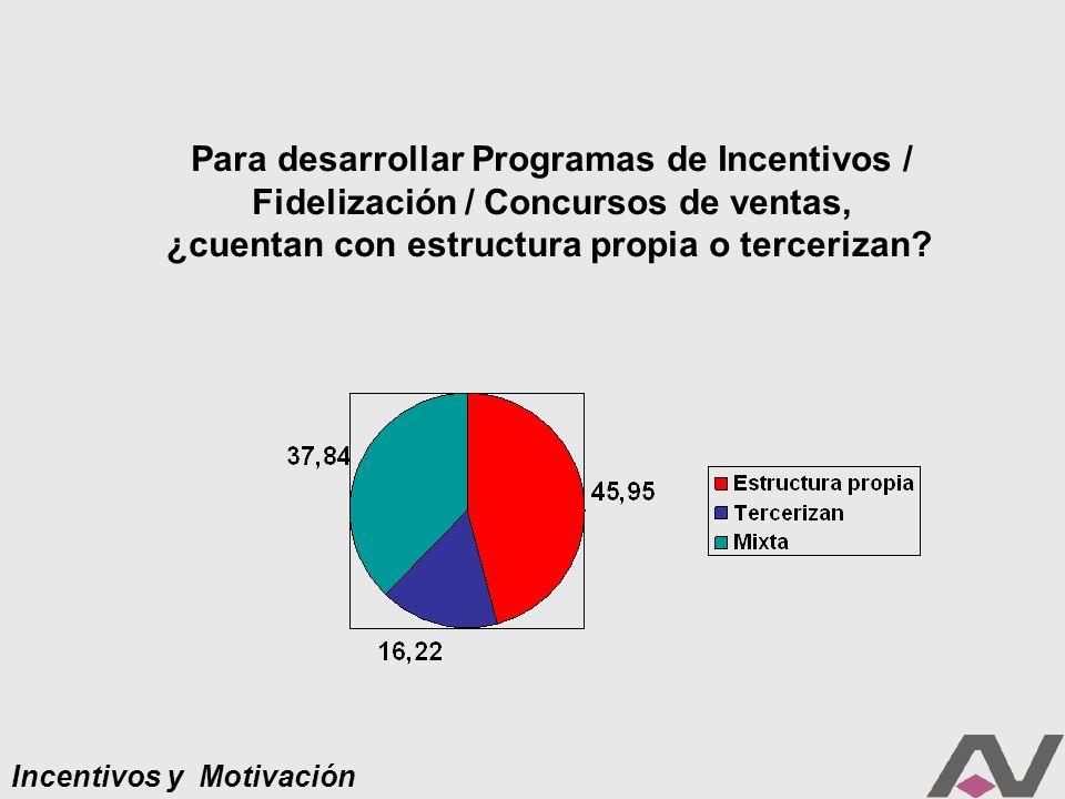 Incentivos y Motivación Para desarrollar Programas de Incentivos / Fidelización / Concursos de ventas, ¿cuentan con estructura propia o tercerizan