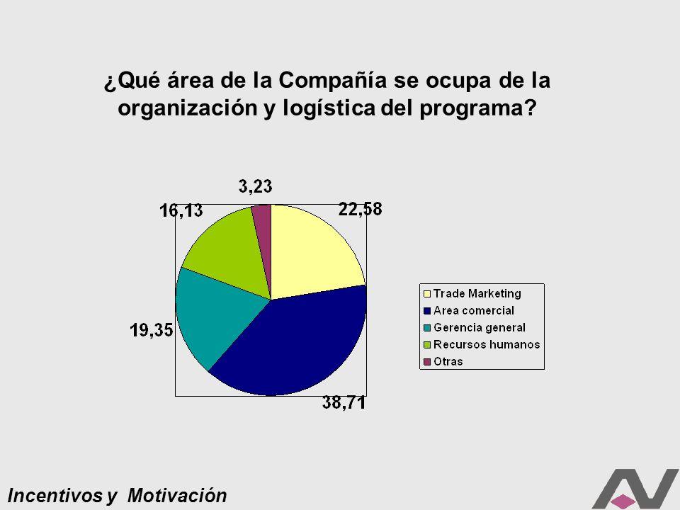 Incentivos y Motivación ¿Qué área de la Compañía se ocupa de la organización y logística del programa
