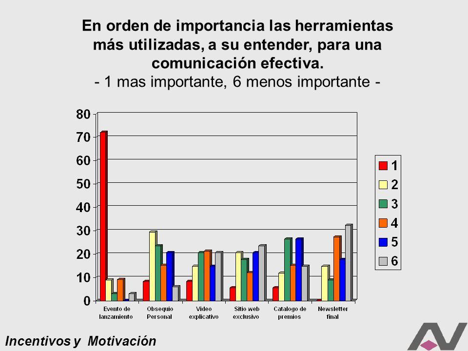 Incentivos y Motivación En orden de importancia las herramientas más utilizadas, a su entender, para una comunicación efectiva.