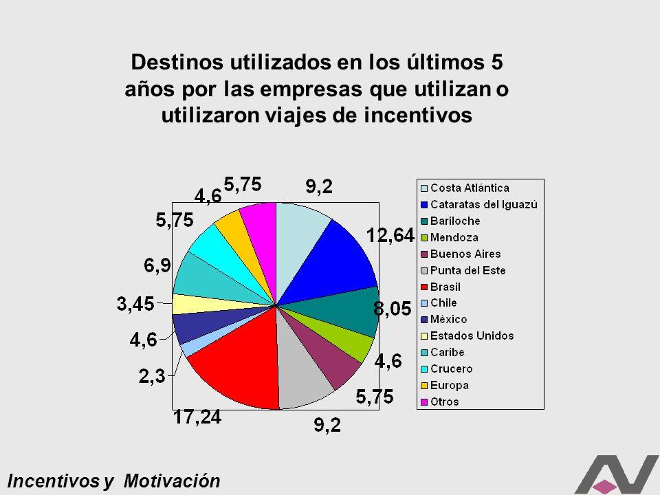 Incentivos y Motivación Destinos utilizados en los últimos 5 años por las empresas que utilizan o utilizaron viajes de incentivos