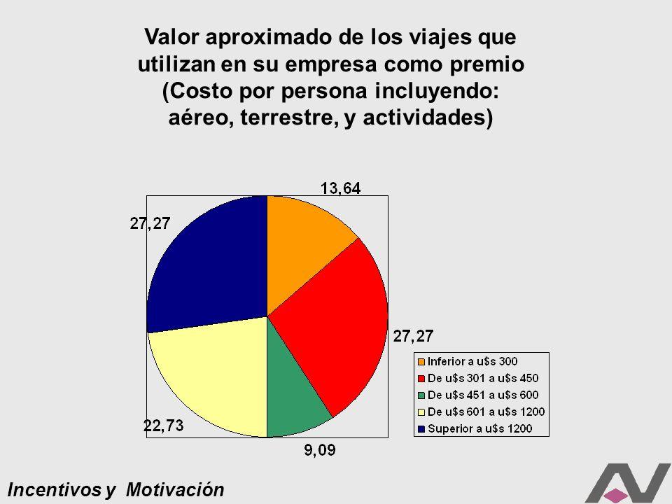 Incentivos y Motivación Valor aproximado de los viajes que utilizan en su empresa como premio (Costo por persona incluyendo: aéreo, terrestre, y actividades)