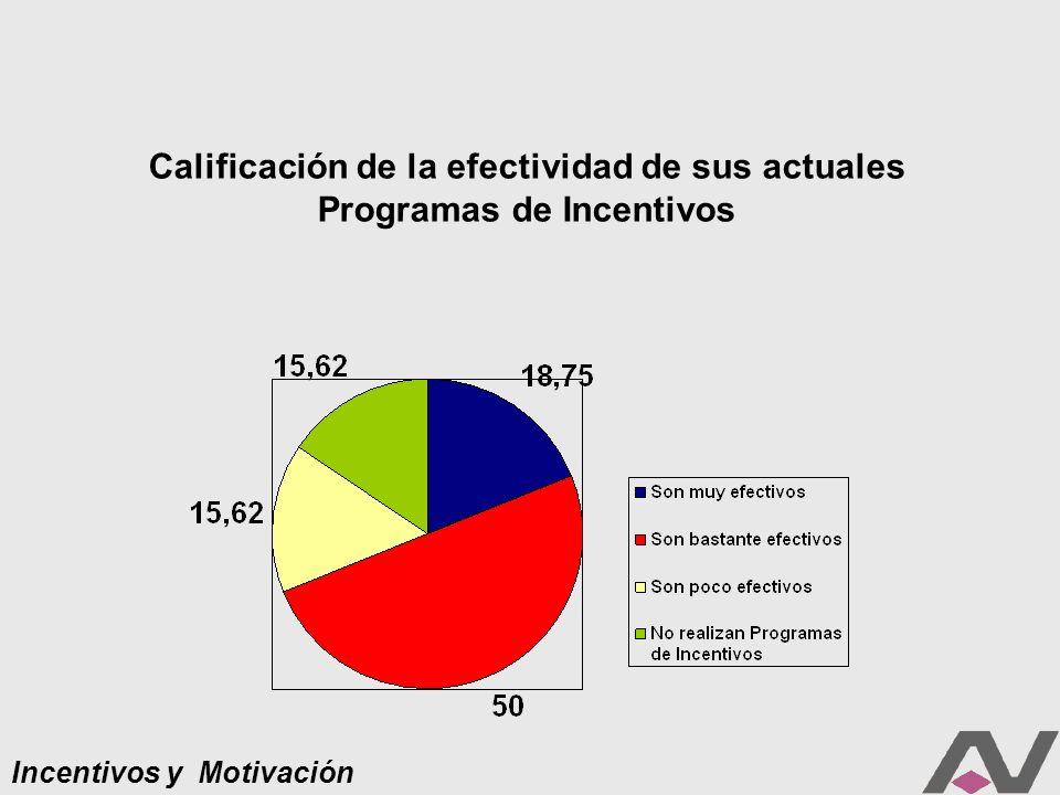 Incentivos y Motivación Calificación de la efectividad de sus actuales Programas de Incentivos