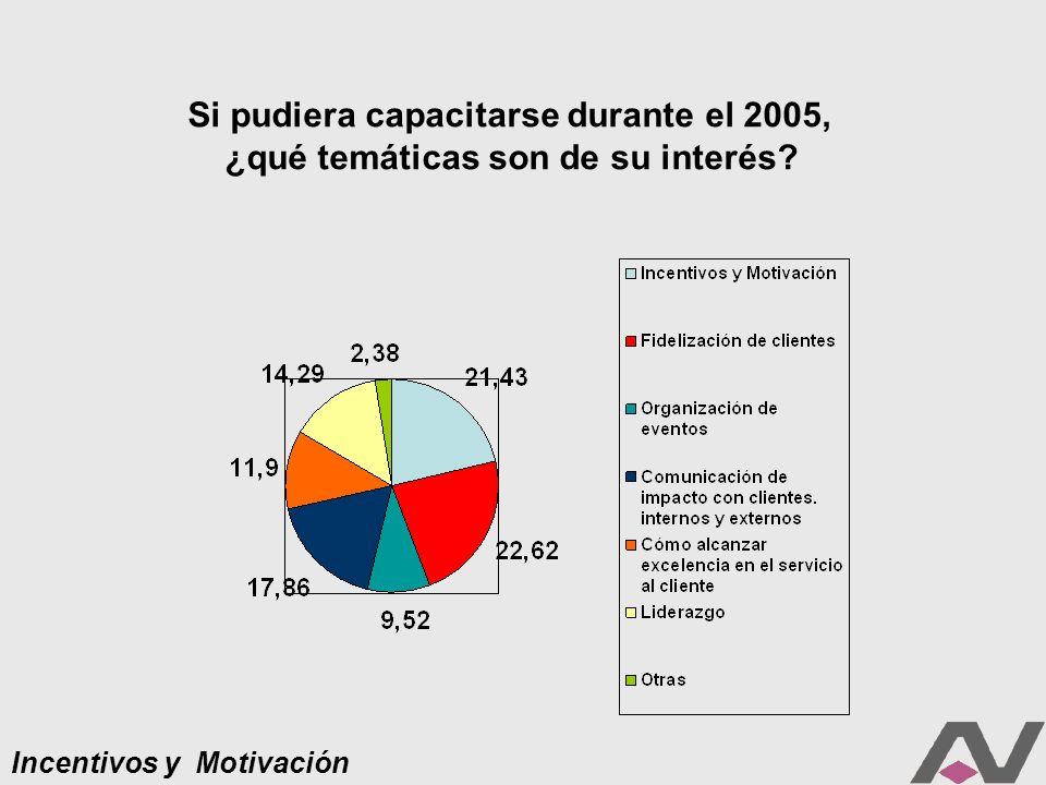 Incentivos y Motivación Si pudiera capacitarse durante el 2005, ¿qué temáticas son de su interés