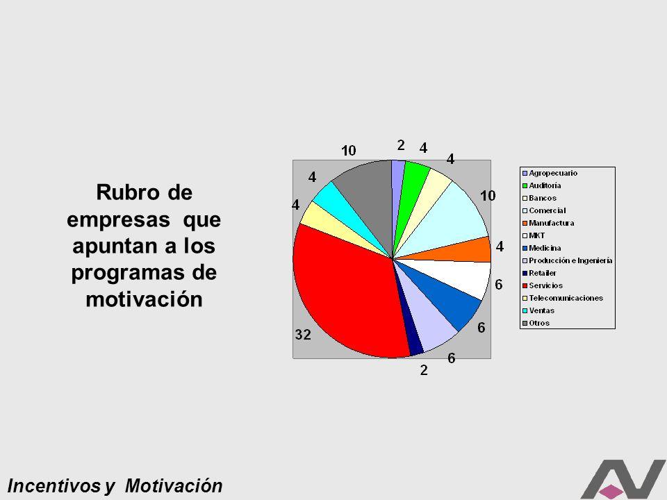 Incentivos y Motivación Habitualmente ¿miden el retorno de la inversión de los Programas de Incentivos (ROI).