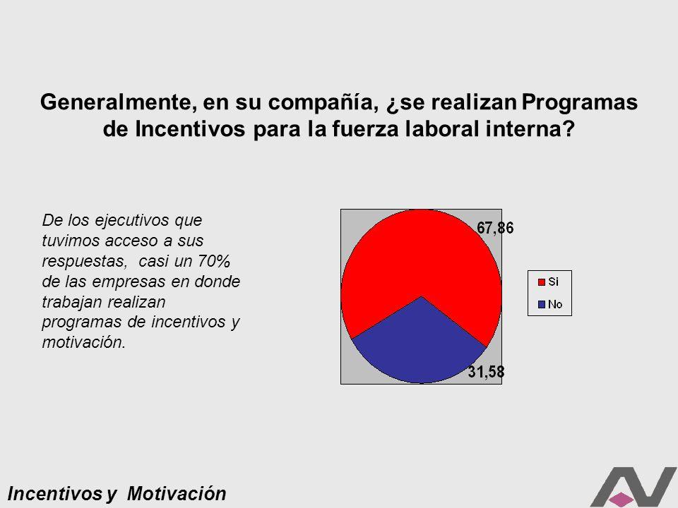 Incentivos y Motivación ¿Qué área de la Compañía se ocupa de la organización y logística del programa?