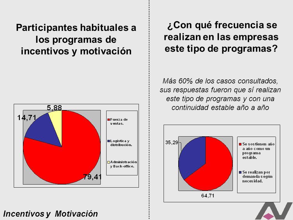Participantes habituales a los programas de incentivos y motivación Incentivos y Motivación ¿Con qué frecuencia se realizan en las empresas este tipo de programas.