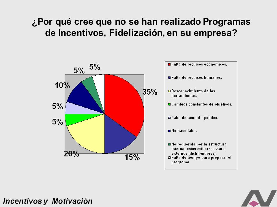 Incentivos y Motivación Dentro de su Compañía, ¿qué perspectiva le augura a la aplicación de los Programas de Incentivos para públicos internos y/o externos?