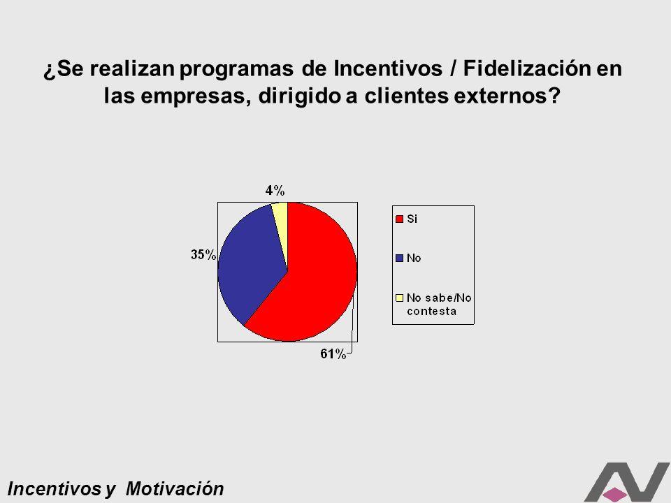 ¿Se realizan programas de Incentivos / Fidelización en las empresas, dirigido a clientes externos