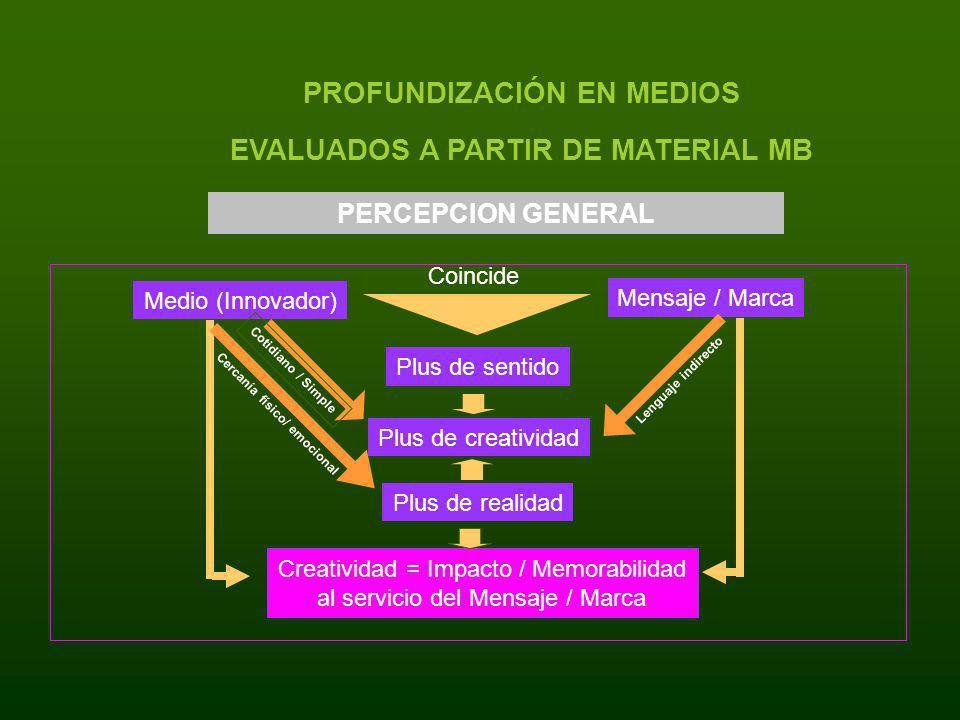 Creatividad = Impacto / Memorabilidad al servicio del Mensaje / Marca PROFUNDIZACIÓN EN MEDIOS EVALUADOS A PARTIR DE MATERIAL MB Medio (Innovador) Men