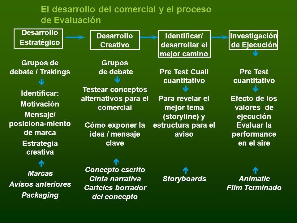 El desarrollo del comercial y el proceso de Evaluación Desarrollo Estratégico Grupos de debate / Trakings Identificar: Motivación Mensaje/ posiciona-m