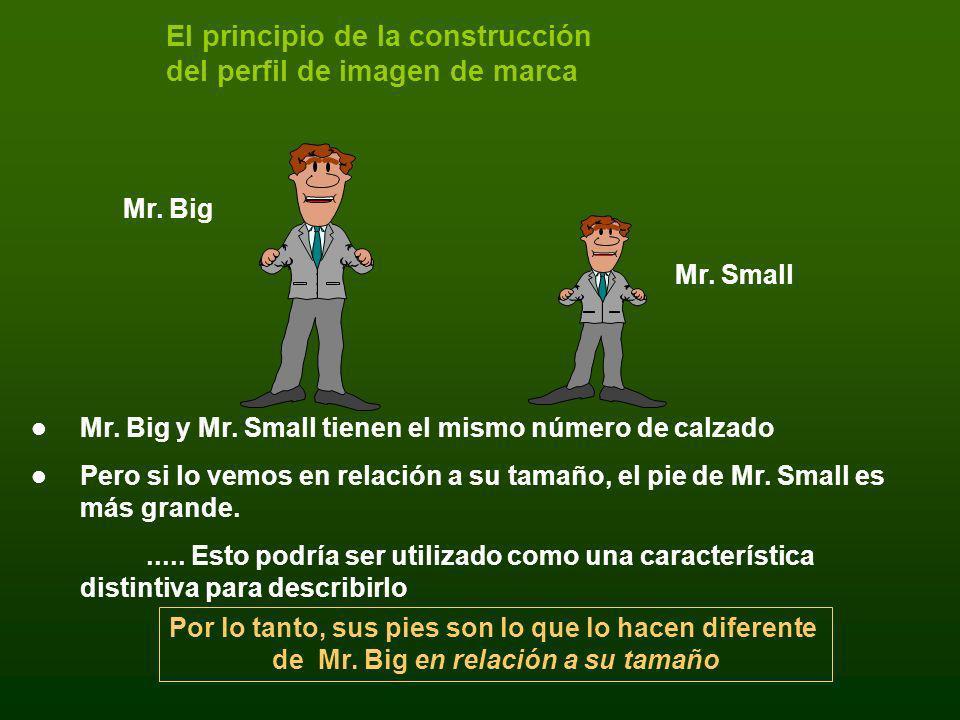 El principio de la construcción del perfil de imagen de marca Mr. Big y Mr. Small tienen el mismo número de calzado Pero si lo vemos en relación a su