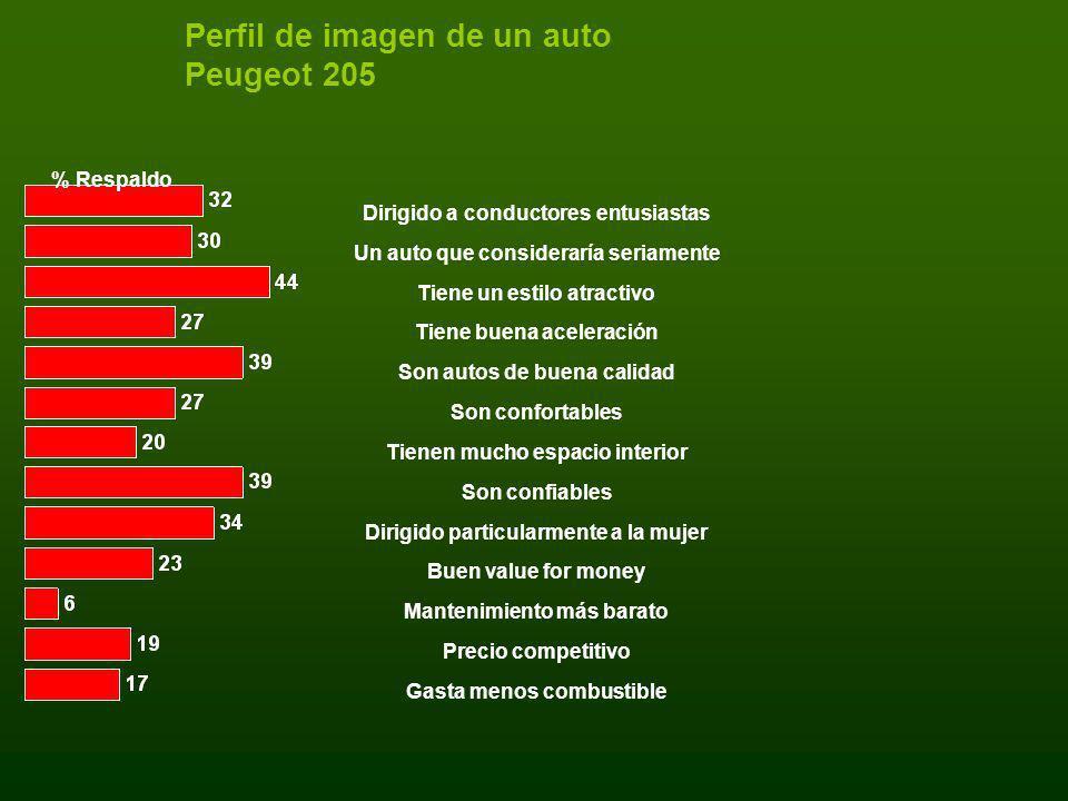 Perfil de imagen de un auto Peugeot 205 % Respaldo Dirigido a conductores entusiastas Un auto que consideraría seriamente Tiene un estilo atractivo Ti