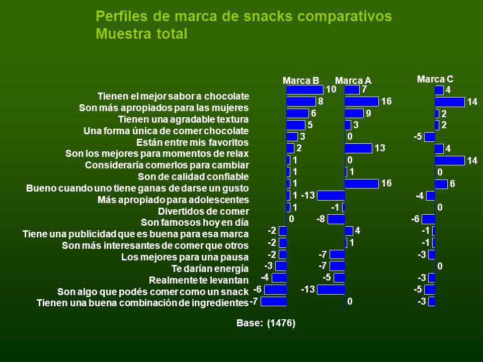 Perfiles de marca de snacks comparativos Muestra total Base: (1476) Marca BMarca A Marca C Tienen el mejor sabor a chocolate Son más apropiados para l
