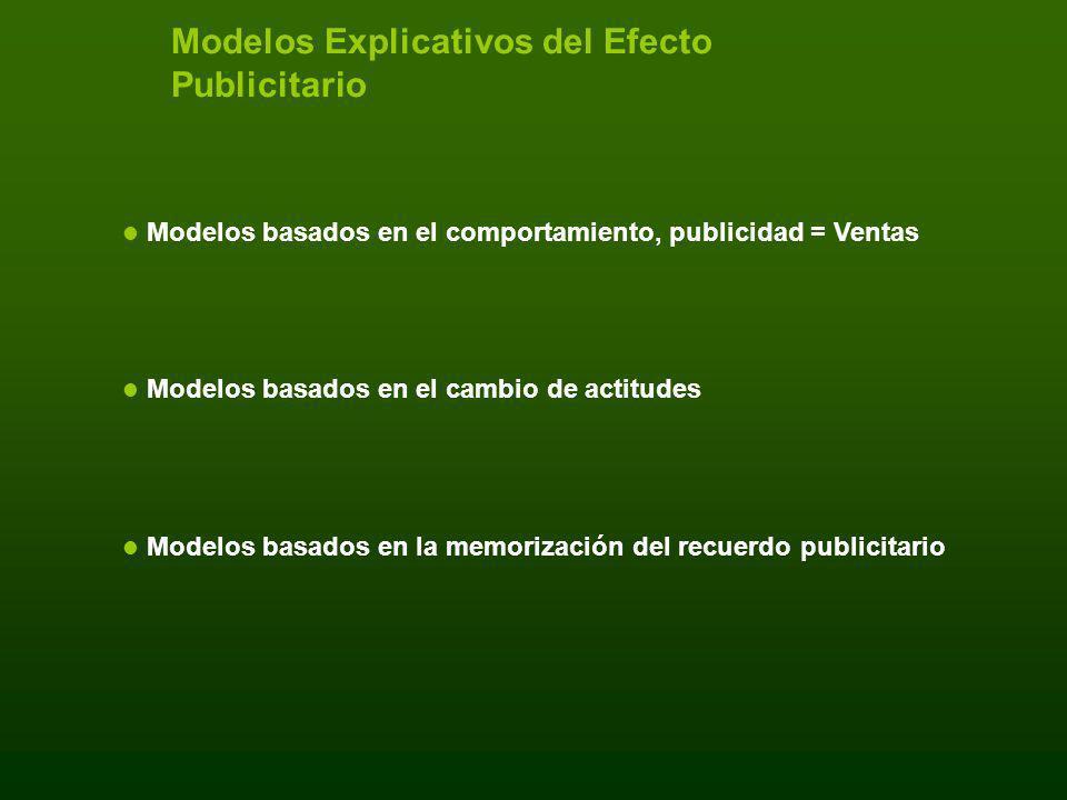 Modelos Explicativos del Efecto Publicitario Modelos basados en el comportamiento, publicidad = Ventas Modelos basados en el cambio de actitudes Model