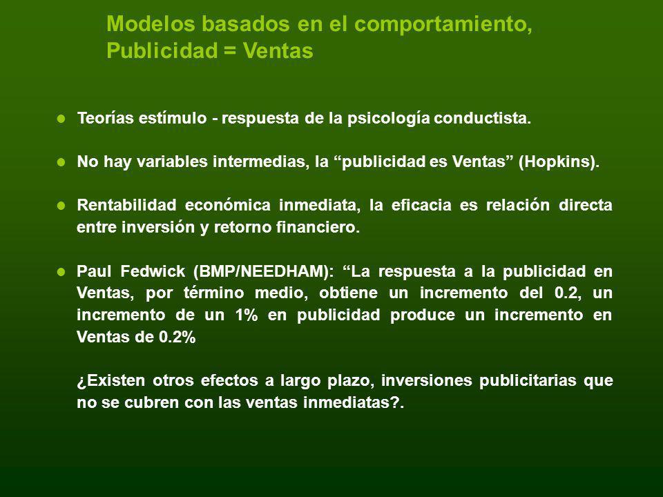 Modelos basados en el comportamiento, Publicidad = Ventas Teorías estímulo - respuesta de la psicología conductista. No hay variables intermedias, la