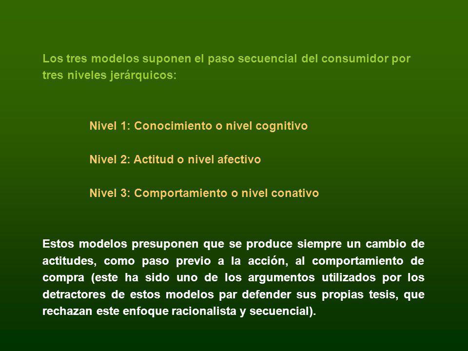Los tres modelos suponen el paso secuencial del consumidor por tres niveles jerárquicos: Nivel 1: Conocimiento o nivel cognitivo Nivel 2: Actitud o ni
