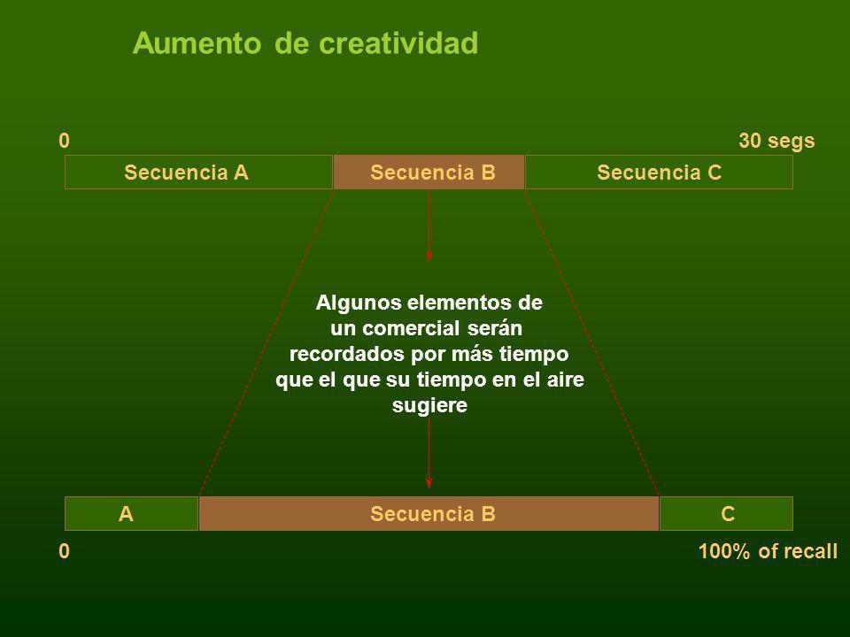 Aumento de creatividad Algunos elementos de un comercial serán recordados por más tiempo que el que su tiempo en el aire sugiere Secuencia ASecuencia