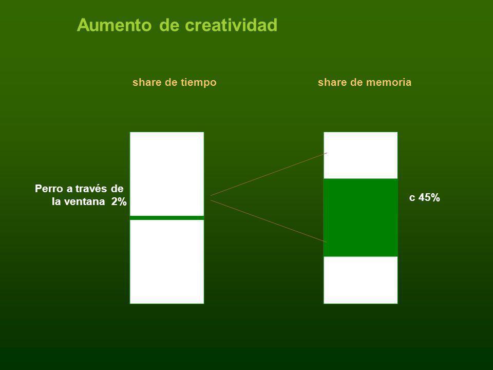 Aumento de creatividad share de tiemposhare de memoria Perro a través de la ventana 2% c 45%