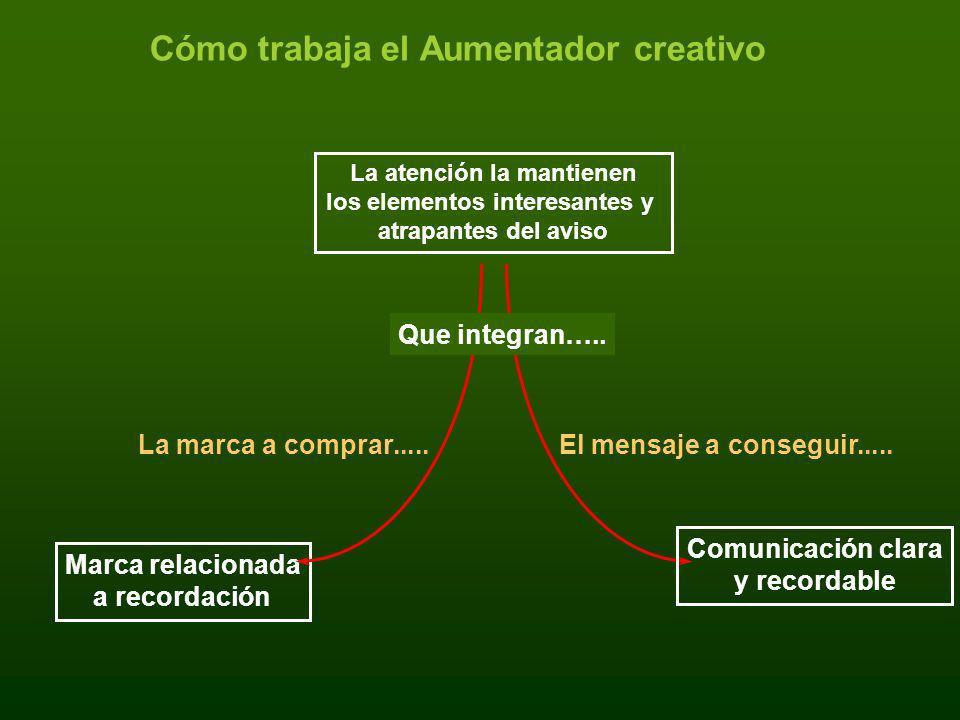 Cómo trabaja el Aumentador creativo La marca a comprar..... Marca relacionada a recordación Que integran….. Comunicación clara y recordable El mensaje