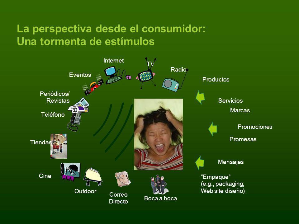 La perspectiva desde el consumidor: Una tormenta de estímulos Radio Tiendas Correo Directo Boca a boca Productos Servicios Marcas Promociones Promesas
