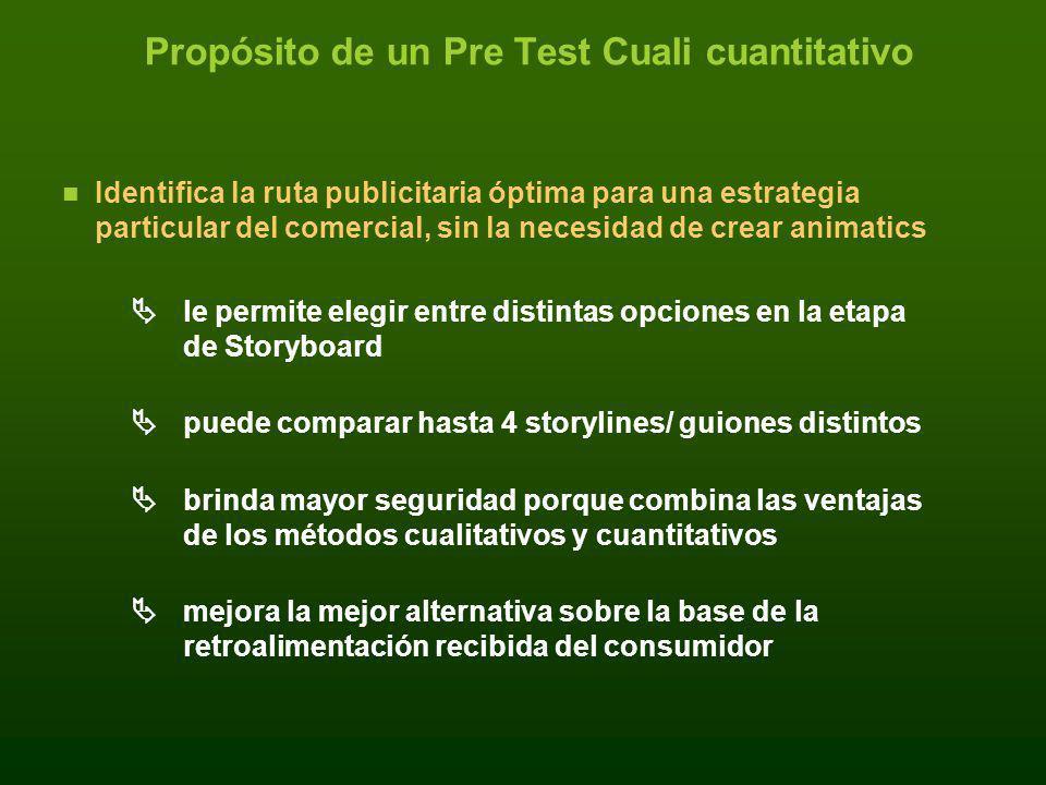 Propósito de un Pre Test Cuali cuantitativo Identifica la ruta publicitaria óptima para una estrategia particular del comercial, sin la necesidad de c