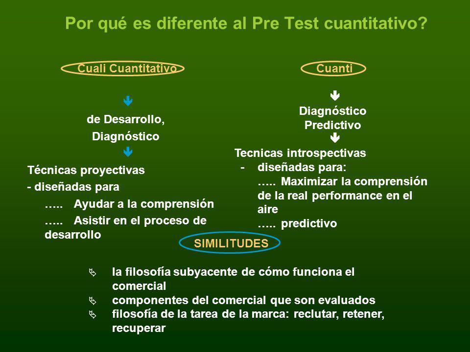 Por qué es diferente al Pre Test cuantitativo? Cuali Cuantitativo de Desarrollo, Diagnóstico Técnicas proyectivas - diseñadas para ….. Ayudar a la com